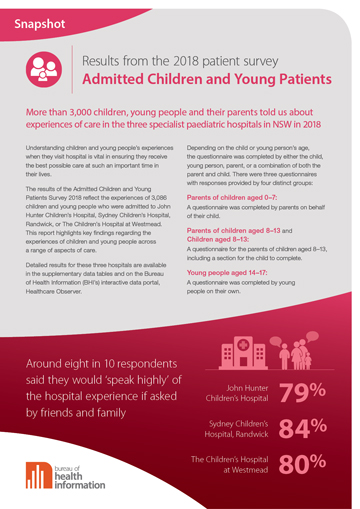 Snapshot report: Admitted Children and Young Patients Survey 2018