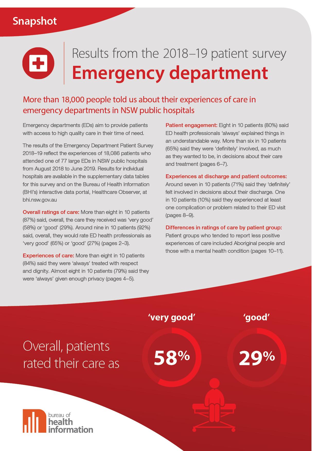 Emergency Department Patient Survey 2018–19
