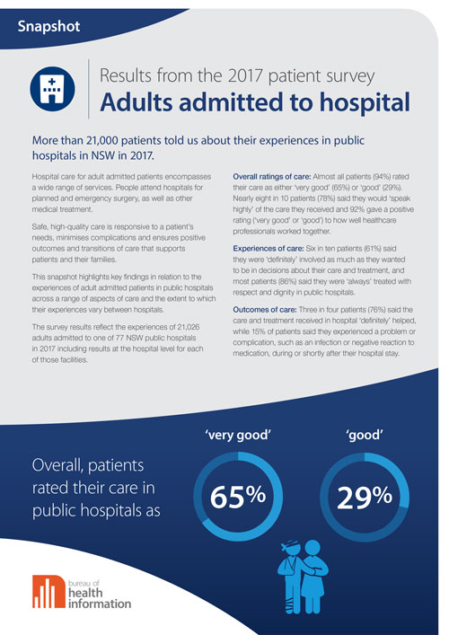 Adult Admitted Patient Survey 2017 cover image