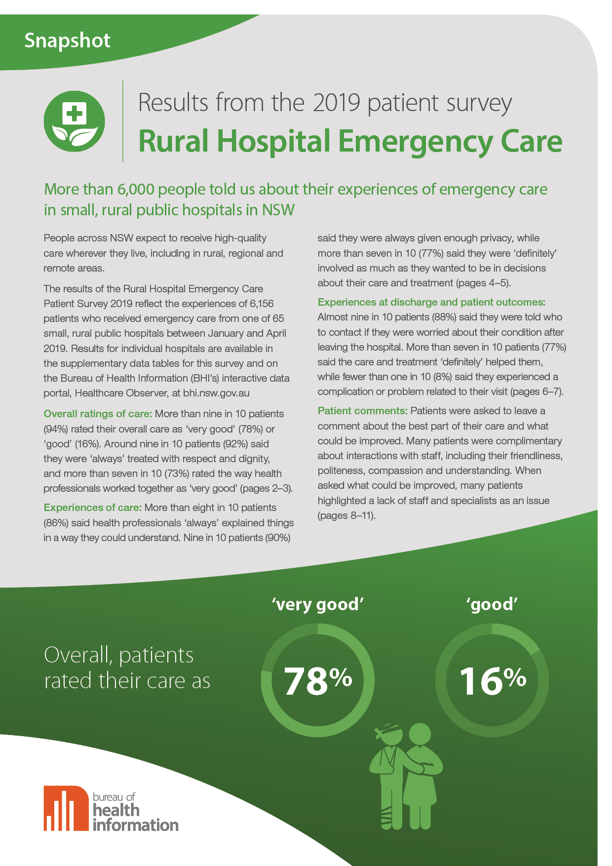 Rural Hospital Emergency Care Patient Survey 2019